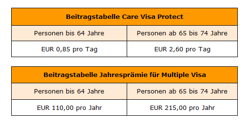 Beitragstabelle Care Visa Protect